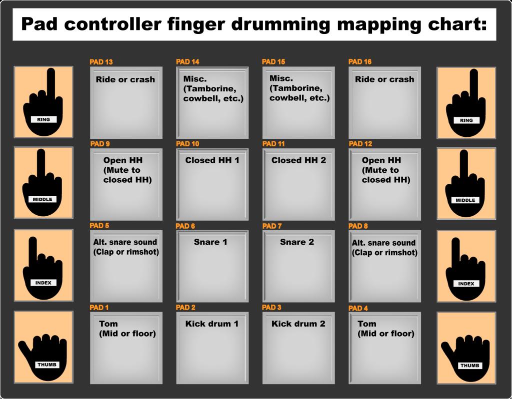 Brandon Murphy's classic pad layout